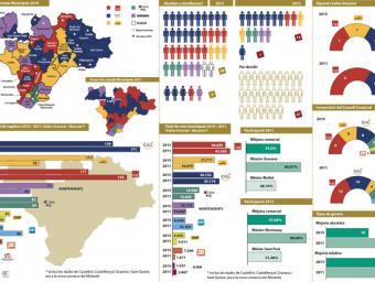 Les principals dades de les eleccions del 24-M al Vallès Oriental Neus Páez