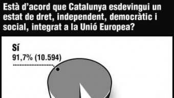 Un 91,7%, pel «sí». L'enquesta de l'edició digital d'El Punt es va tancar ahir a les 12 de la nit amb 11.557 vots emesos, un 91,7%, 10.594, a favor de la independència de Catalunya, és a dir, van respondre afirmativament a la pregunta de la consulta d'Arenys. Un 7,2% dels vots emesos en aquests cinc dies, 833, han estat pel «no», mentre que un 1,1% dels vots han anat a parar al vot en blanc, 130.