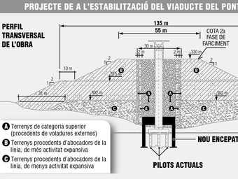 Els pilars es reforcen amb tres tipus de terres