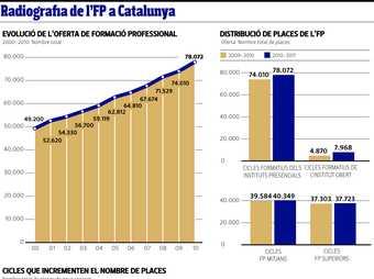 Radiografia de l'FP a Catalunya