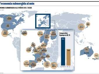 Pes de l'economia submergida als països de l'OCDE