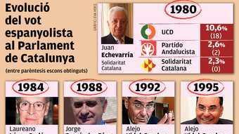 Evolució del vot espanyolista al Parlament de Catalunya
