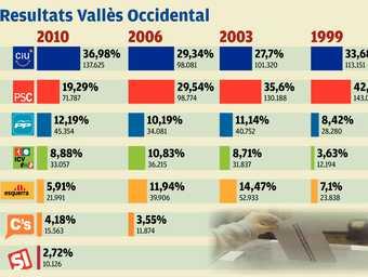 Comparativa dels resultats de les últimes eleccions al Parlament