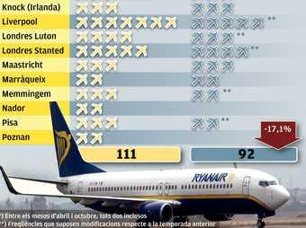 Evolució de les rutes durant la temporada alta a l'aeroport de Reus (2010-2011)