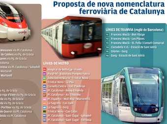 Font: Promoció del Transport Públic
