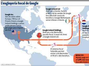 L'enginyeria fiscal de Google