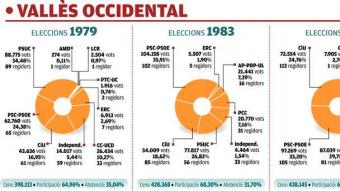 Evolució del vot de totes les eleccions muncipals