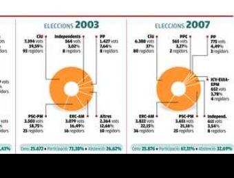gràfic1 EL PUNT