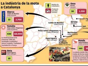 La indústria de la moto a Catalunya