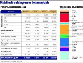 Distribució dels ingressos dels municipis