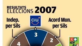 Resultats eleccions 2003 i 2007 EL PUNT