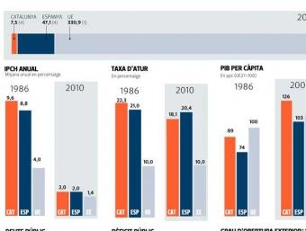 Infografia L'econòmic
