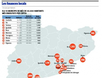 Les finances locals