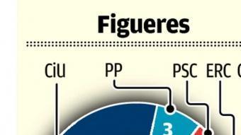 La fornació del nou consistori de Figueres