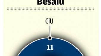 La nova composició del consistori de Besalú.  EL PUNT