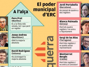 Noms propis a ERC