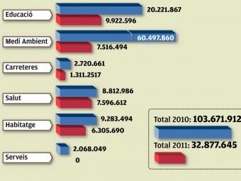 Gràfic de les inversions al Maresme pel 2011 EL PUNT