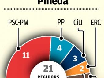 Gràfic del repartiment de regidors en el nou Ajuntament de Pineda