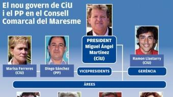 Gràfic de la composició del nou govern del Consell Comarcal del Maresme