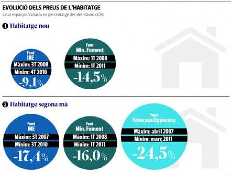 Evolució del mercat immobiliari
