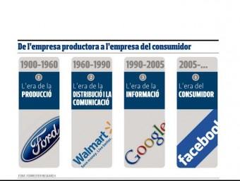 De l'empresa productora a l'empresa del consumidor