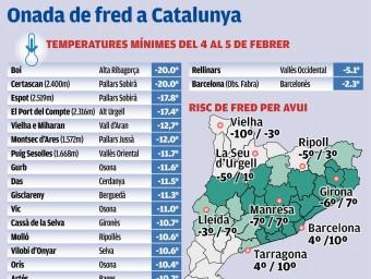 Temperatures mínies i mapa de risc per avui dilluns