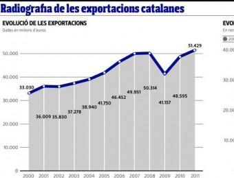 Radiografia de les exportacions