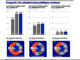 L'ocupació a les administracions públiques catalanes.