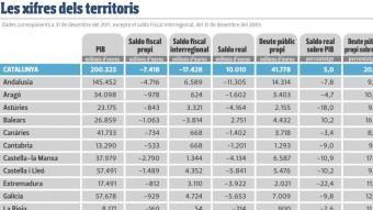 Les xifres dels territoris