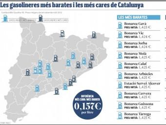Les gasolineres més barates i les més cares de Catalunya