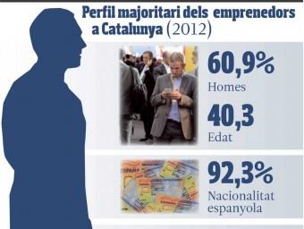 Perfil majoritari dels emprenedors a Catalunya