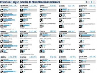 Evolució del negoci exterior de 20 multinacionals catalanes