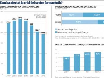 Les dades del sector farmacèutic a l'estat espanyol