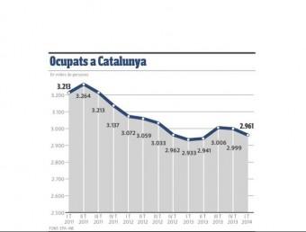 Evolució de l'ocupació a Catalunya en els darrers anys