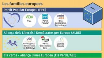Les famílies europees EL PUNT AVUI
