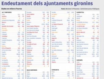 Dades de tots els ajuntaments gironins el 2012 i el 2013
