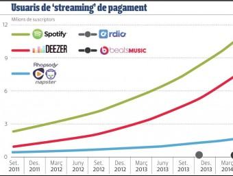 Evolució del mercat d'streaming