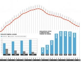 El lloguer en el mercat immobiliari espanyol