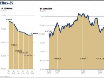Evolució del mercat borsari