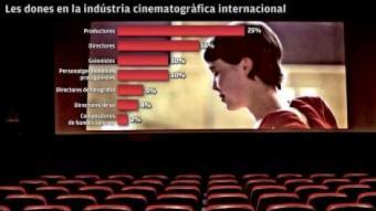 Les dones al cinema internacional EL PUNT AVUI