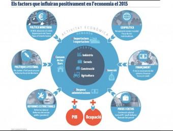 Els factors que influiran positivament en l'economia el 2015