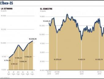 Evolució del mercat borsari EE