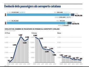 Evolució dels passatgers als aeroports catalans.