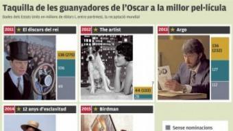 Xifres de les darreres triomfadores als Oscars EL PUNT AVUI