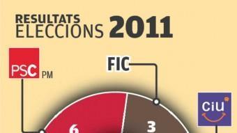 Resultats electorals dels anys 2007 i 2011. EL PUNT AVUI