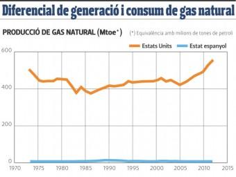 Diferencial de generació i de consum de gas natural