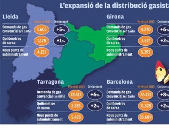 L'expansió de la distribució gasista a Catalunya El Punt Avui