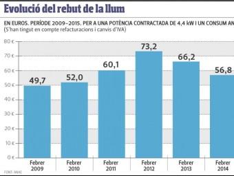 Gràfic de l'evolució del preu de la llum al mes de febrer