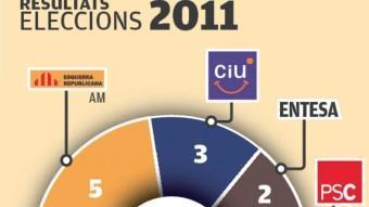 Una imatge dels resultats dels dos darrers comicis electorals a Riells i Viabrea EL PUNT AVUI