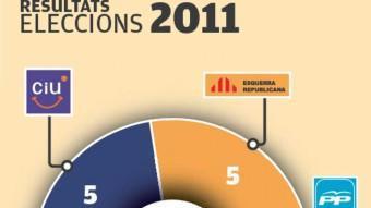 Els resultats el 2007 i el 2011